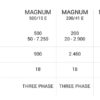 MAGNUM - INDUSTRIAL COLD WATER PRESSURE CLEANER SPECIFICATION